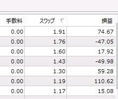 2013/4/6現在の各種通貨のスワップポイントを調べてみた